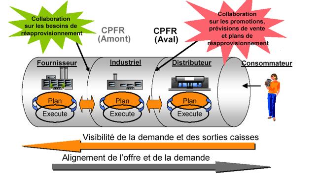 processus CPFR