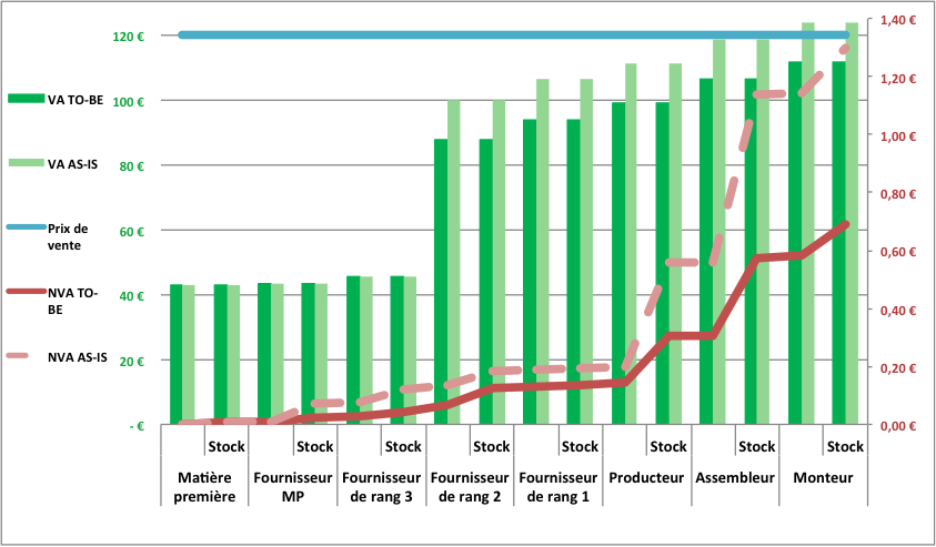 Impacts d'amélioration sur la Valeur Ajoutée et la Non Valeur Ajoutée dans une Supply Chain