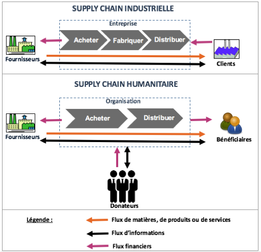 Et si la supply chain industrielle avait des choses apprendre de la supply chain humanitaire - Cabinet conseil supply chain ...