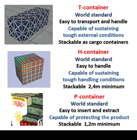 Figure 1 : Principes généraux des PI-containers [Montreuil et al, 2014].