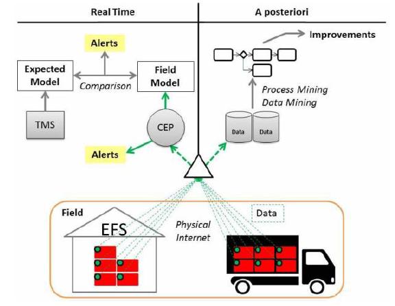 Figure 2 : Architecture d'utilisation des PI-containers prévu dans le cadre du projet EFS