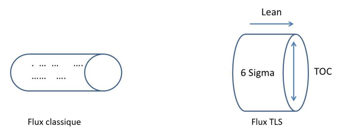 Illustration des concepts Lean, 6 Sigma et TOC avec le débit d'un tuyau