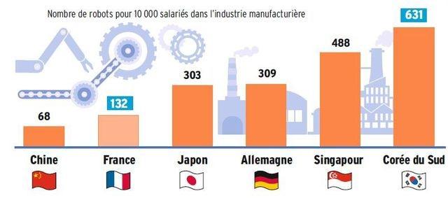 Graphique 2 - Nbe robots par salarié dans l'industrie manufacturière