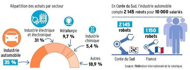 Graphique 3 - Nbe robots industrie automobile