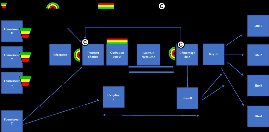 Etape 5 : Proposition d'un nouveau mode de pilotage de flux sur le site français