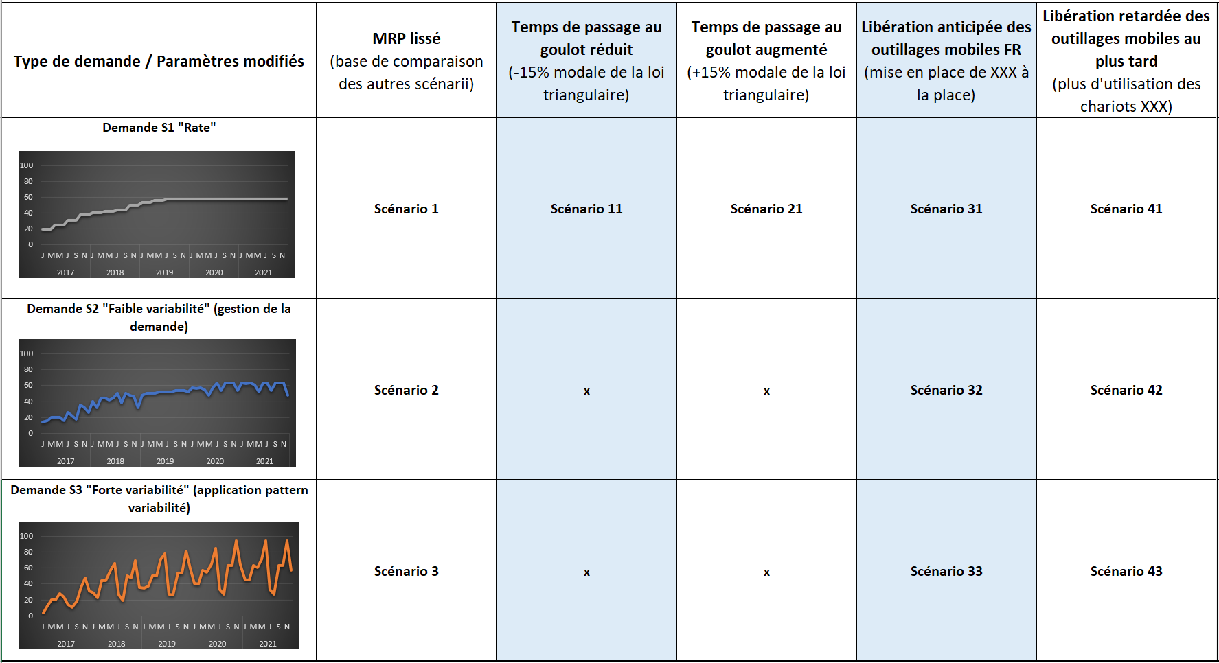 Etape 3 : Liste non exhaustive de scénarii traités en fonction des différentes formes de variabilité
