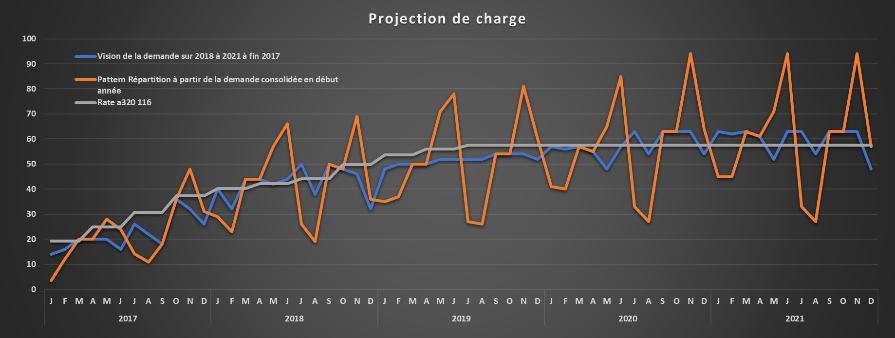 Etape 1 : Demande via la cadence client (en gris) et demande estimée avec la variabilité constatée (orange)