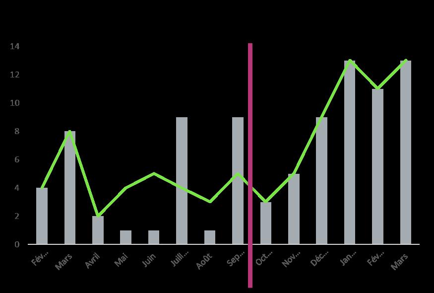 Evolution des livraisons (histogramme) et fabrication (courbe) sur 1 an