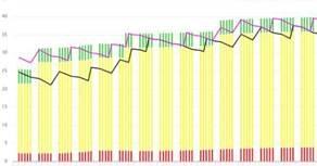 Constitution progressive du stock saisonnier en augmentant la zone jaune