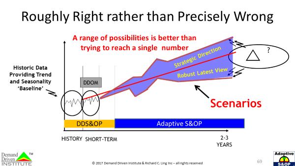 roughly right adaptive s&op agilea
