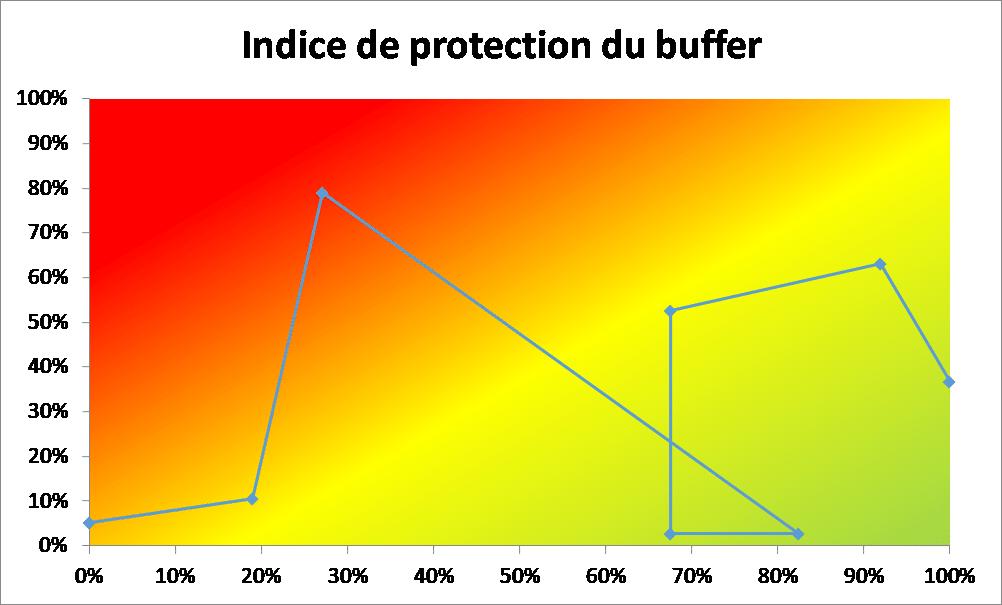 histoire du projet, indice de protection du buffer