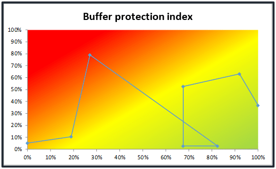 Buffer protection index, project's history