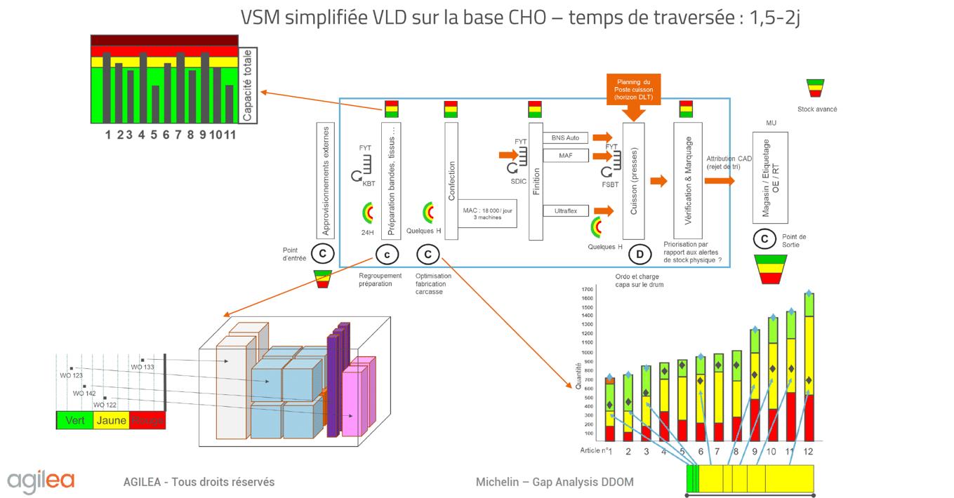 DDMRP implementation in Automotive Industry